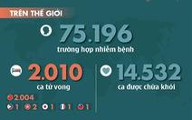 Dịch COVID-19 ngày 19-2: Hong Kong có ca tử vong thứ 2