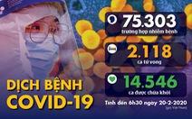 Dịch COVID-19 ngày 20-2: Số người chết và người nhiễm đều giảm mạnh