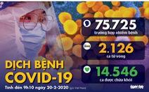 Dịch COVID-19 ngày 20-2: Thêm 114 người chết ở Trung Quốc, số ca nhiễm ở Hàn Quốc tăng đột biến