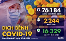 Dịch COVID-19 ngày 21-2: Số ca tử vong tăng lại chút ít, 115 ca