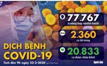 Dịch COVID-19 ngày 22-2: Trung Quốc thêm 109 ca tử vong, ca nhiễm ở Hàn Quốc tăng vọt