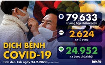 Dịch COVID-19 ngày 24-2: Hàn Quốc 70 người nhiễm mới, tổng cộng 833 ca