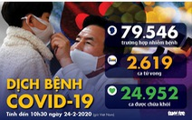 Dịch COVID-19 ngày 24-2: Trung Quốc thêm 150 ca tử vong, Hàn Quốc 161 ca nhiễm mới
