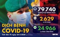 Dịch COVID-19 ngày 25-2: Ý có 229 ca nhiễm, phong tỏa 11 thị trấn