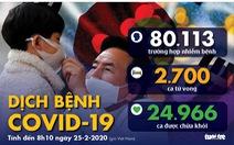 Dịch COVID-19 ngày 25-2: Hàn Quốc gần 900 ca nhiễm, Ý 229 ca