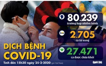 Dịch COVID-19 ngày 25-2: Hàn Quốc gần 1.000 ca nhiễm, Iran tiếp tục có ca tử vong