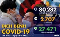 Dịch COVID-19 ngày 25-2: Áo, Croatia, Thuỵ Sĩ có những bệnh nhân đầu tiên