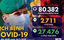 Dịch COVID-19 ngày 26-2: Ý tăng vọt lên 322 ca, đã có 11 người chết