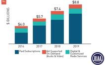 Streaming tạo đà tăng trưởng cho ngành công nghiệp âm nhạc Mỹ