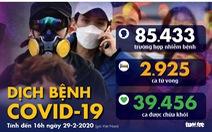 Dịch COVID-19 ngày 29-2: Hàn Quốc hơn 3.100 người nhiễm, Trung Quốc 39.000 ca hồi phục