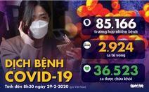 Dịch COVID-19 ngày 29-2: Hàn Quốc gần 3.000 ca nhiễm, Trung Quốc 39.000 ca hồi phục