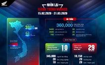 Hành trình Winner 2020 cùng những con số