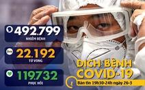 Dịch COVID-19 tối 26-3: Số ca nhiễm toàn cầu lên hơn 492.000