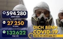 Dịch COVID-19 sáng 28-3: Mỹ hơn 100.000 ca bệnh, Ý thêm gần 1.000 ca tử vong