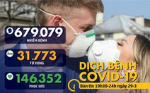 Dịch COVID-19 tối 29-3: Trung Quốc còn dưới 3.000 ca nhiễm, bác bỏ viện trợ kit dỏm cho Phillippines
