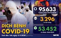 Dịch COVID-19 ngày 5-3: Số ca tử vong ở Iran lên 107, thêm một bang Mỹ ban bố tình trạng khẩn cấp