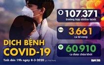 Dịch COVID-19 ngày 8-3: Ý tăng hơn 1.200 ca trong 1 ngày, tỉ lệ tăng ở Hàn Quốc giảm