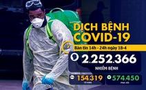 Dịch COVID-19 chiều 18-4: Việt Nam tiếp tục không có ca bệnh mới, Singapore tăng kỷ lục