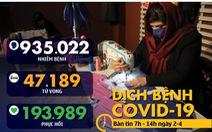 Dịch COVID-19 sáng 2-4: Tổng số ca nhiễm hơn 900.000, hồi phục gần 200.000