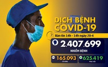 Dịch COVID-19 chiều 20-4: Việt Nam thêm nhiều ca ra viện, Singapore tăng kỷ lục ca nhiễm