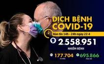 Dịch COVID-19 chiều 22-4: Việt Nam thêm 7 ca khỏi bệnh, Singapore vượt 10.000 ca nhiễm