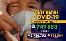 Dịch COVID-19 chiều 24-4: Thế giới hơn 2,7 triệu ca mắc, Việt Nam chỉ còn 45 ca đang chữa