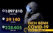 Dịch COVID-19 sáng 4-4: Số bệnh nhân chết ở New York bằng số người chết vụ 11-9
