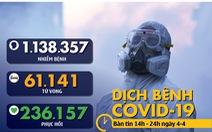 Dịch COVID-19 chiều 4-4: Hơn 60.000 ca nhiễm toàn cầu, Ý tử vong nhiều nhất