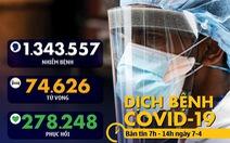 Dịch COVID-19 sáng 7-4: Pháp tử vong 833 ca, Mỹ thêm 27.000 người nhiễm