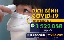 Dịch COVID-19 ngày 12-5: Mỹ đứng đầu thế giới ca hồi phục, Việt Nam ngày thứ 26 không ca mới