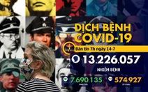 Dịch COVID-19 sáng 14-7: Tổng giám đốc WHO cảnh báo 'quá nhiều nước đi sai hướng'