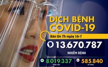 Dịch COVID-19 ngày 16-7: Thế giới hơn 13,6 triệu ca, tổng thống Brazil vẫn dương tính