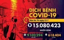 COVID-19 ngày 22-7: Thế giới hơn 15 triệu ca nhiễm, Thái Lan gia hạn tình trạng khẩn cấp