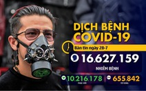COVID-19 sáng 28-7: Châu Âu đối diện làn sóng lây nhiễm thứ 2