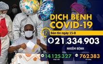 Dịch COVID-19 ngày 15-8: Thế giới hơn 21 triệu ca ở hơn 210 nước, vùng lãnh thổ