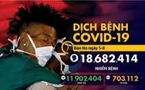 Dịch COVID-19 ngày 5-8: Thế giới hơn 18,6 triệu ca, Novavax công bố kết quả hứa hẹn của vắcxin