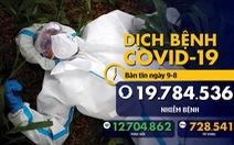 Dịch COVID-19 ngày 9-8: Mỹ vượt 5 triệu ca nhiễm, Brazil có hơn 100.000 người tử vong