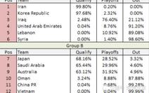 Trung Quốc chỉ còn... 0,04% cơ hội giành vé dự World Cup 2022
