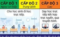 Tại sao học sinh 'vùng xanh' ở Hà Nội chưa trở lại trường?