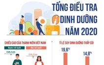Thanh niên Việt cao lên nhưng trẻ béo phì tăng gấp đôi