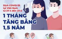 1 tháng, số ca COVID-19 ở Việt Nam nhiều hơn 3 đợt dịch trước cộng lại