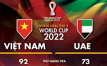 Tương quan sức mạnh giữa Việt Nam và UAE