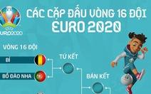 Anh - Đức, Bỉ - Bồ Đào Nha và các cặp đấu vòng 16 đội Euro 2020