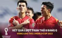Bảng xếp hạng bảng G vòng loại World Cup 2022: Việt Nam vẫn đầu bảng, Thái Lan 99% bị loại