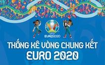 Euro 2020 qua những con số