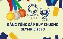 Tổng sắp huy chương Olympic 2020: Trung Quốc tạm vượt Mỹ, Indonesia có thêm HCĐ