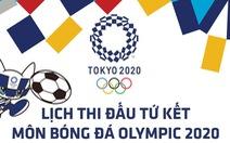 Lịch thi đấu vòng tứ kết bóng đá nam, nữ Olympic 2020