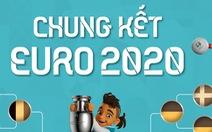 Chung kết Euro 2020: 'Tân binh' Anh thách thức Ý già dặn
