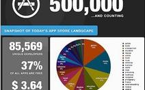 App Store: 5 triệu lượt tải ứng dụng mỗi ngày