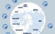 Thương hiệu đắt giá: Apple dẫn đầu, Nokia rơi rớt